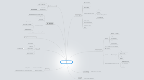 Mind Map: Ganalili Website