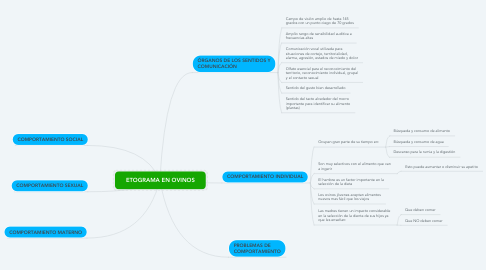 Mind Map: ETOGRAMA EN OVINOS