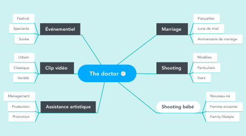 Mind Map: The doctor
