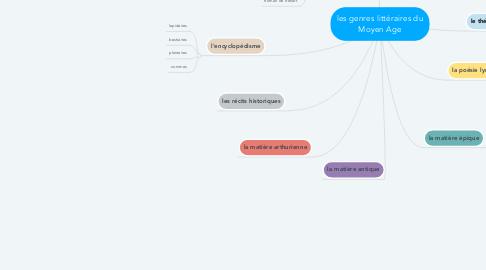 Mind Map: les genres littéraires du Moyen Age