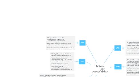 Mind Map: ไฟล์ภาพ         เเละ นามสกุลไฟล์ภาพ