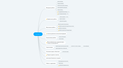 Mind Map: rus-alp.ru