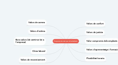 Mind Map: Proposta de valor per al treballador