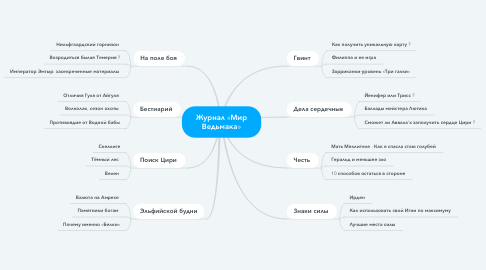 Mind Map: Журнал «Мир Ведьмака»