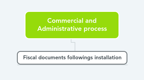 Mind Map: Commercial and Administrative process