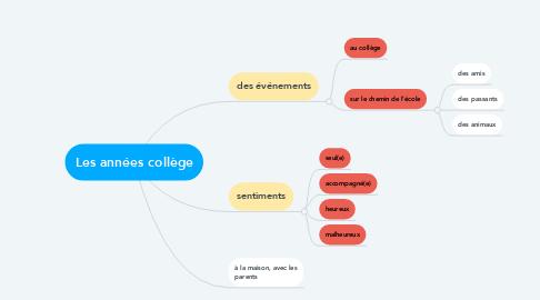 Mind Map: Les années collège