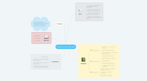 Mind Map: Управленческое решение