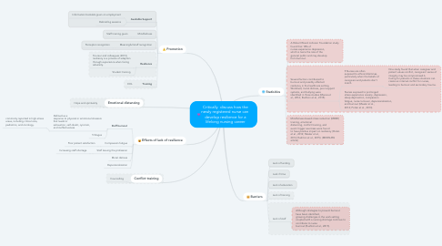 Mind Map: Critically  discuss how the newly registered nurse can  develop resilience for a lifelong nursing career