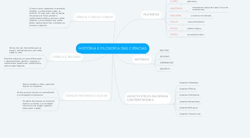 Mind Map: HISTÓRIA E FILOSOFIA DAS CIÊNCIAS