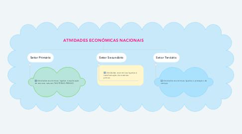 Mind Map: ATIVIDADES ECONÓMICAS NACIONAIS