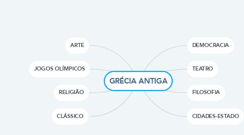 Mind Map: GRÉCIA ANTIGA