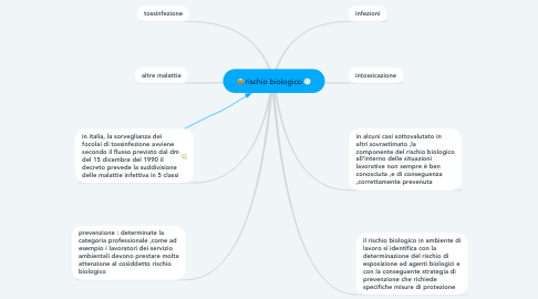 Mind Map: rischio biologico
