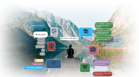 Mind Map: Life Plan- Drew Nystrom