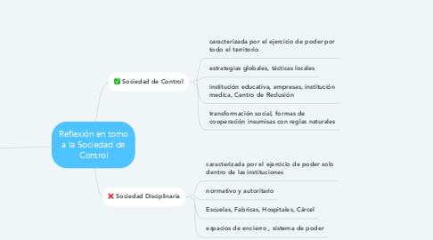 Mind Map: Reflexión en torno a la Sociedad de Control