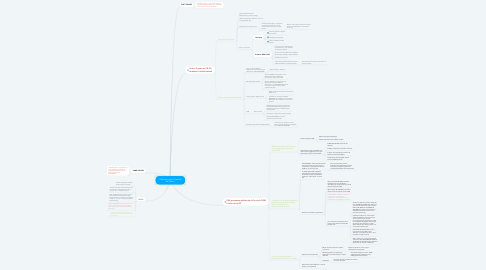 Mind Map: USA depuis les 14 points de Wilson