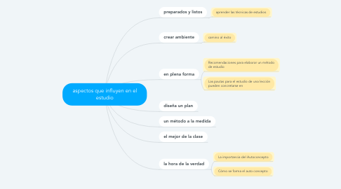 Mind Map: aspectos que influyen en el estudio