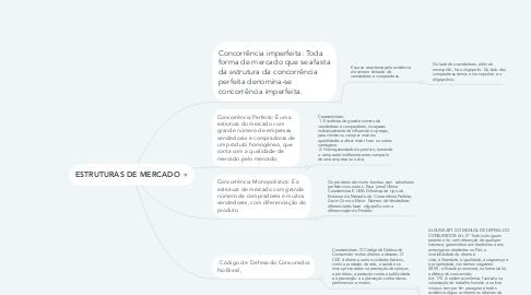 Mind Map: ESTRUTURAS DE MERCADO