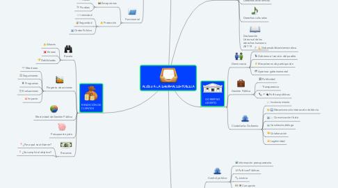Mind Map: ACCESO A LA INFORMACIÓN PÚBLICA