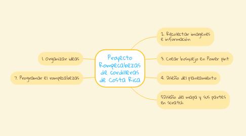 Mind Map: Proyecto Rompecabezas de cordilleras de Costa Rica