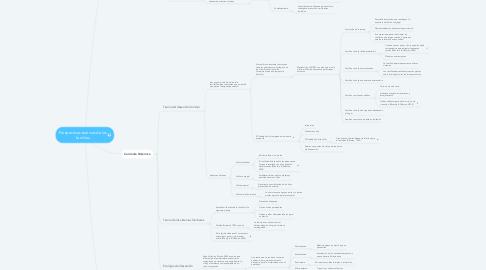Mind Map: Perspectivas teóricas de las familias