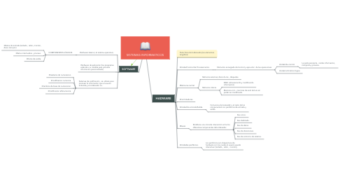 Mind Map: SISTEMAS INFORMATICOS