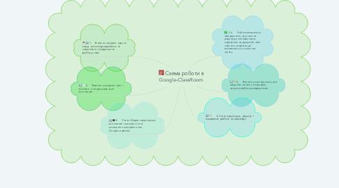 Mind Map: Схема роботи в Google-ClassRoom