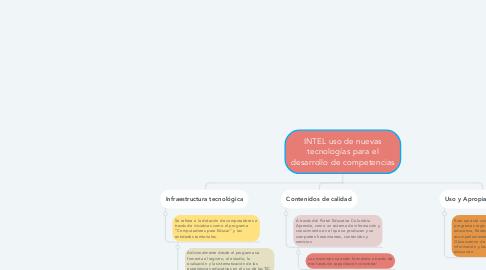Mind Map: INTEL uso de nuevas tecnologías para el desarrollo de competencias