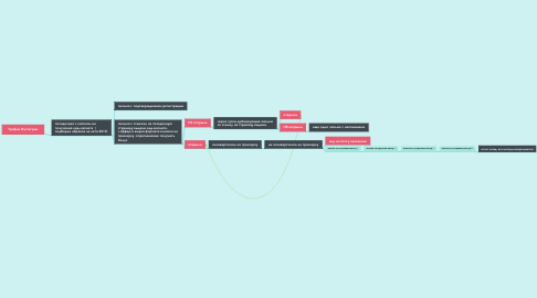 Mind Map: Трафик Инстаграм