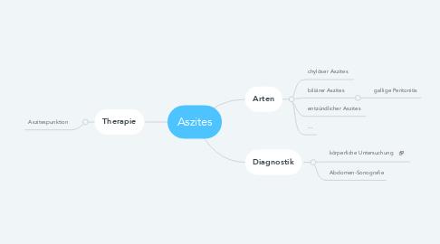 Mind Map: Aszites