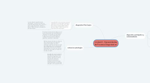 Mind Map: Unidad 2 - Generalidades de Procesos Diagnósticos.