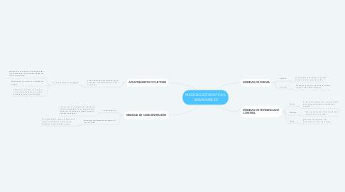 Mind Map: MEDIDAS ESTADISTICAS UNIVARIABLES