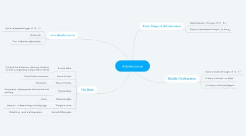 Mind Map: Adolescence