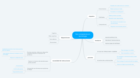 Mind Map: Ser competente en tecnologia
