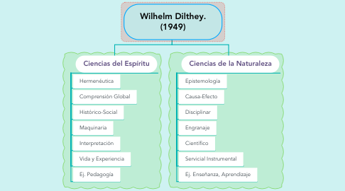Mind Map: Wilhelm Dilthey. (1949)