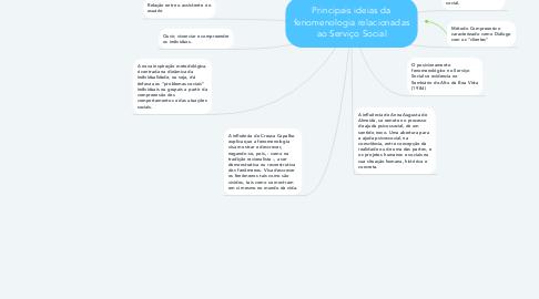 Mind Map: Principais ideias da fenomenologia relacionadas ao Serviço Social