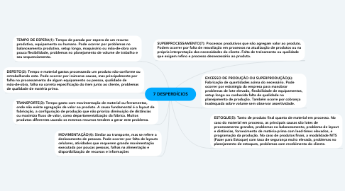 Mind Map: 7 DESPERDÍCIOS