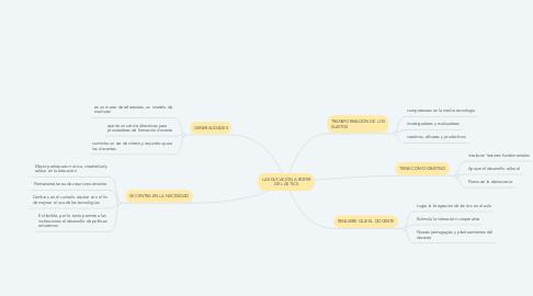 Mind Map: LA EDUCACIÓN A PARTIR DE LAS TICS