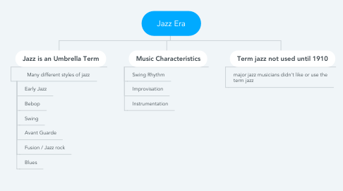 Mind Map: Jazz Era
