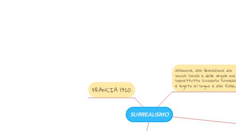 Mind Map: SURREALISMO