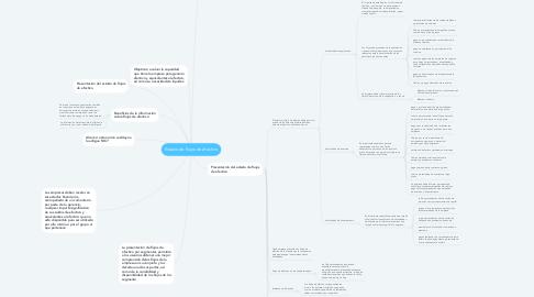 Mind Map: Estado de flujos de efectivo