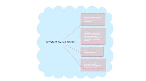Mind Map: INTERNET EN LAS COSAS