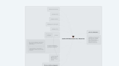 Mind Map: BASES ESPISTEMOLOGICAS DE LA PEDAGOGIA