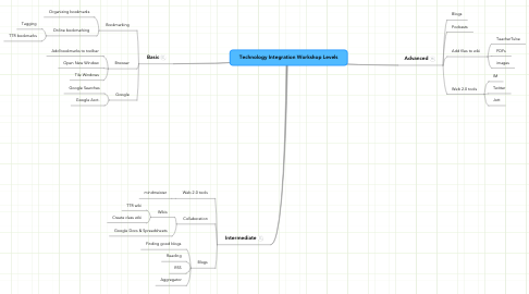Mind Map: Technology Integration Workshop Levels