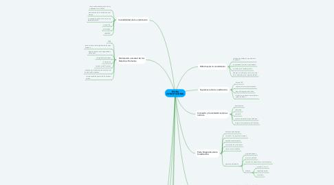 Mind Map: TEORIA CONSTITUCIONAL