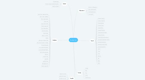 Mind Map: Bucket list