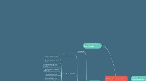 Mind Map: Ordenamento de teritorio