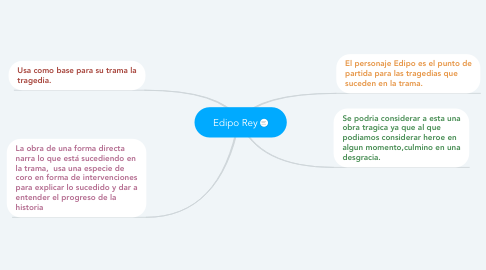 Mind Map: Edipo Rey
