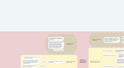Mind Map: ESTRUCTURA Y FUNCIONES DE LA ORGANIZACIONES GUBERNAMENTAL