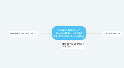 Mind Map: EL GEOPLANO, UN ACERCAMIENTO A LA GEOMETRÍA EN EL AULA