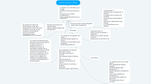 Mind Map: Gerencia logística y global